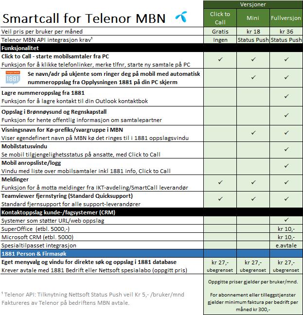 SmartCall-MBN-funksjonstabell-v6
